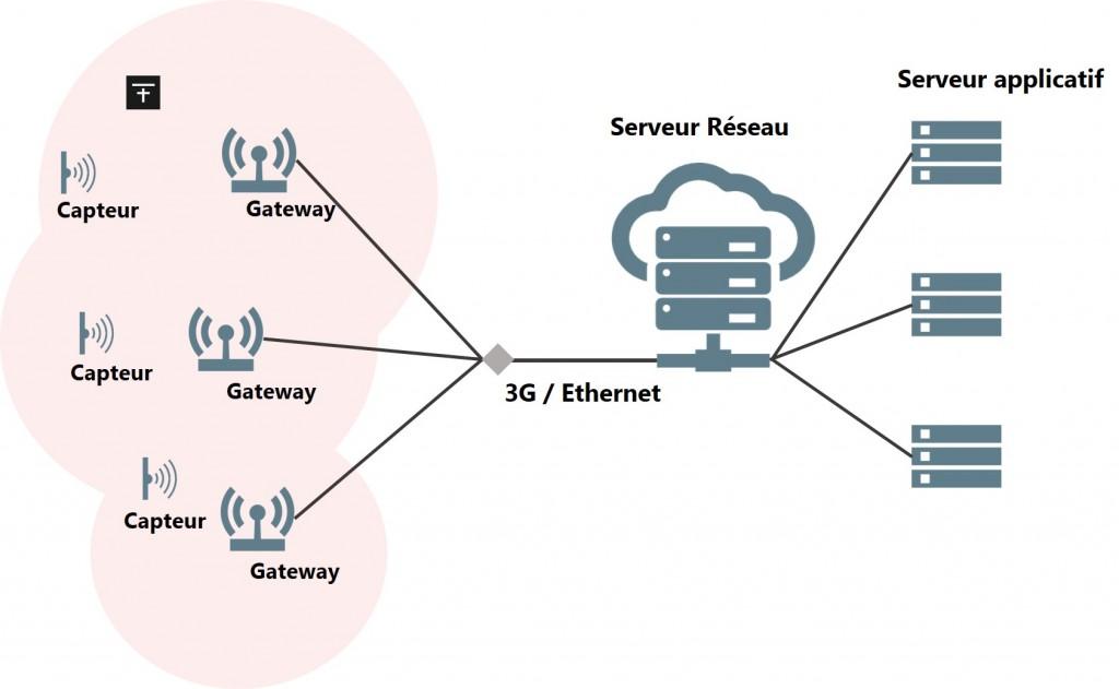 Schéma d'architecture d'un réseau LoRaWan