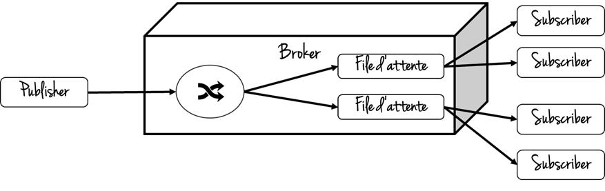 Principe de fonctionnement du protocole AMQP