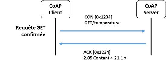 Principe de fonctionnement du protocole CoAP