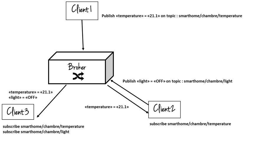 Principe de fonctionnement du protocole MQTT