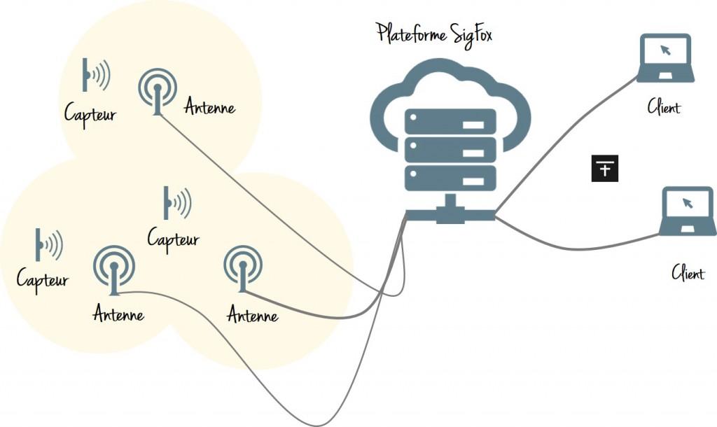Schéma d'architecture d'un réseau SigFox