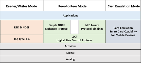 Résumé des spécifications pour les trois modes du NFC