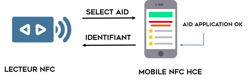 Schéma simplifié d'un système de contrôle d'accès avec un mobile NFC-HCE