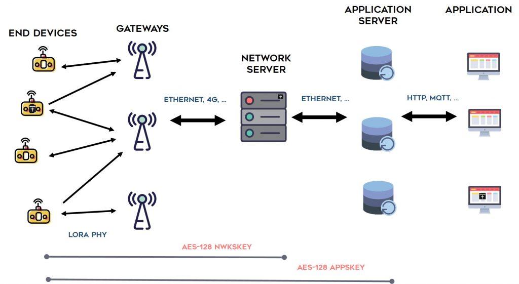 Architecture d'un réseau LoRaWAN
