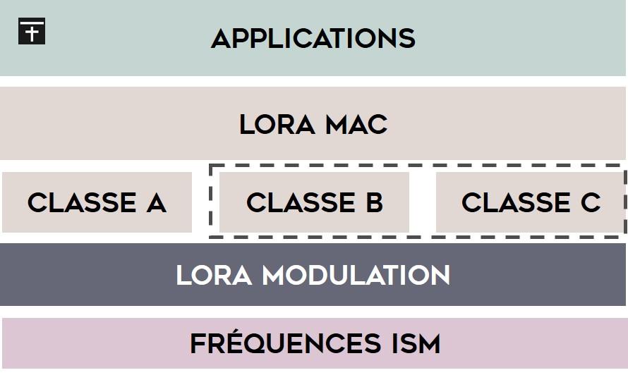 Les différentes couches d'un réseau LoRaWAN