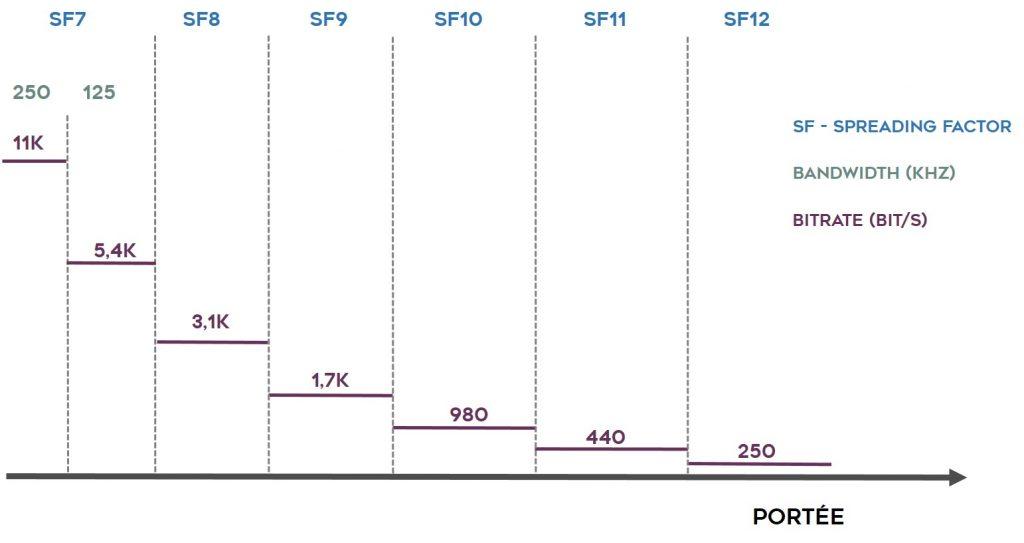 Impact du facteur d'étalement sur la portée et le débit